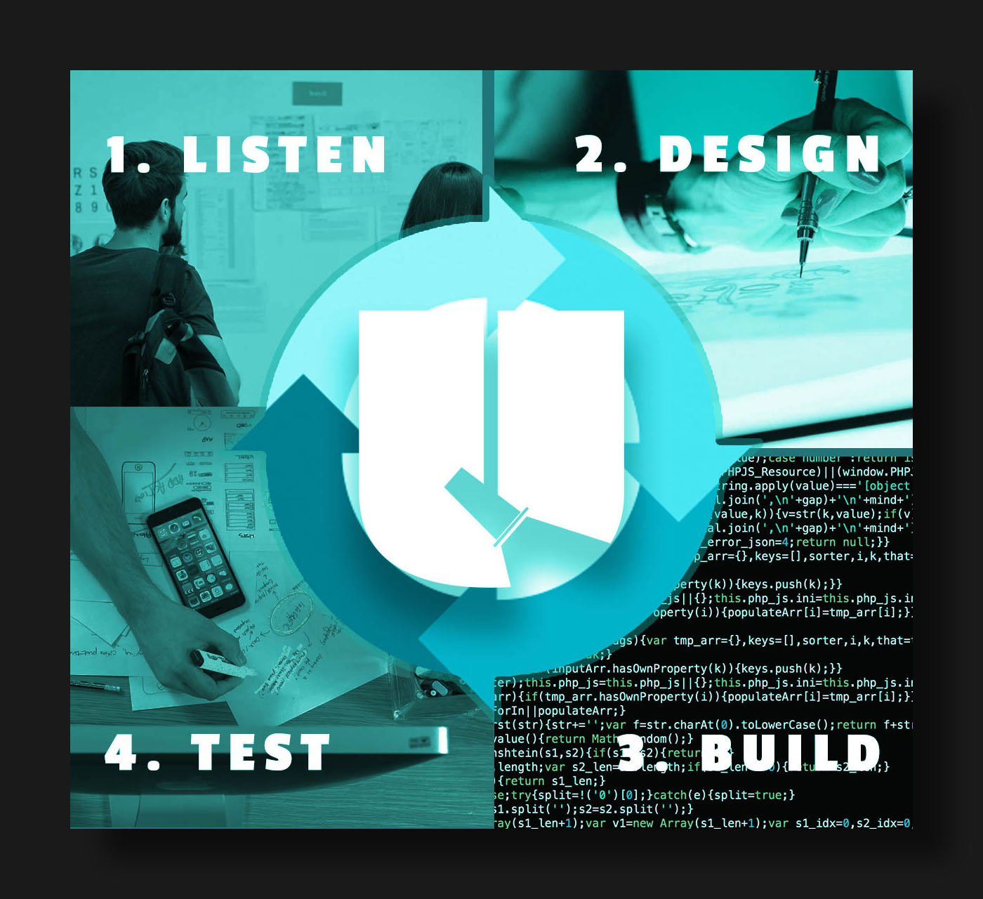 Good Creative Digital Agency Processes go through a cycle of listening, designing, building and testing